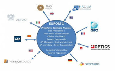 Asamblea General de EUROM en España